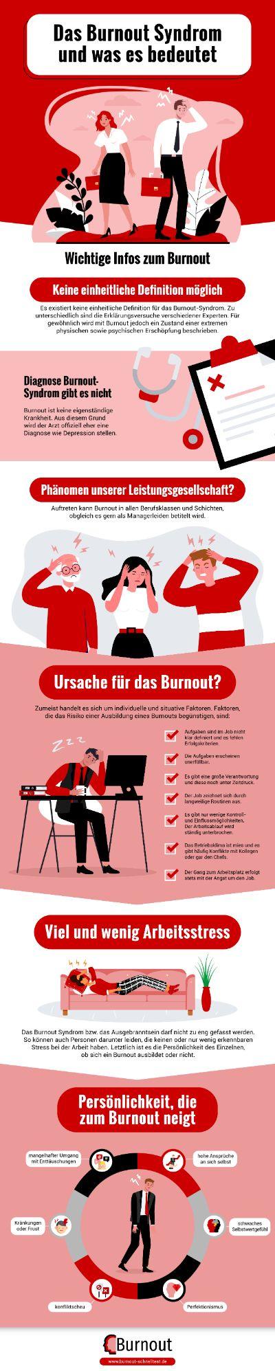 Infografik Das Burnout Syndrom