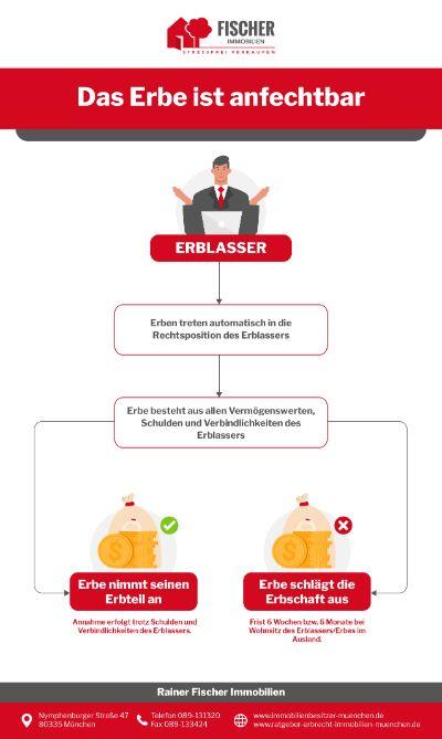 Ratgeber Erbrecht Infografik - Das Erbe ist anfechtbar