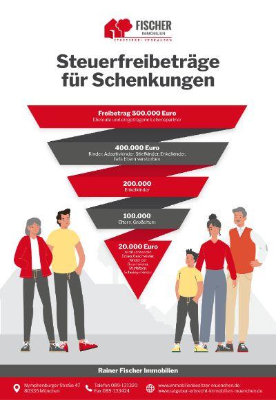 Ratgeber Erbrecht Infografik - Steuerfreibeträge für Schenkung