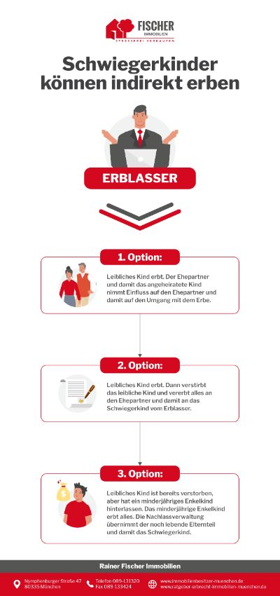 Ratgeber Erbrecht Infografik - Schwiegerkinder können indirekt erben