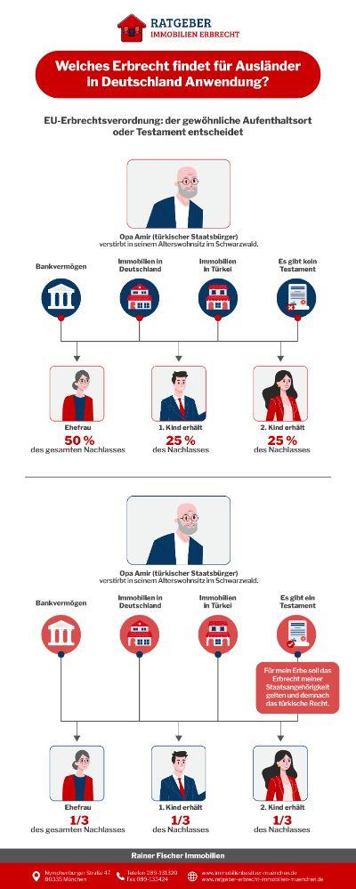 Ratgeber Erbrecht Infografik - Welches Erbrecht Findet Für Ausländer In Deutschland Anwendung?
