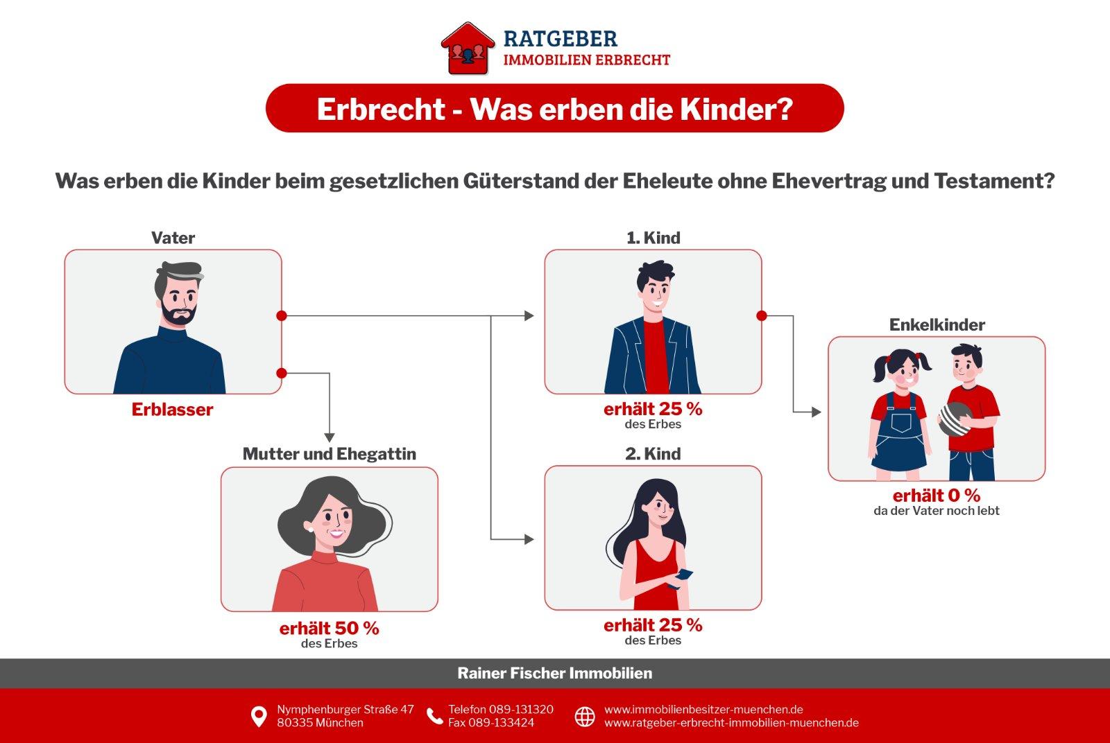 Infografik Erbrecht: Was Erben Die Kinder?