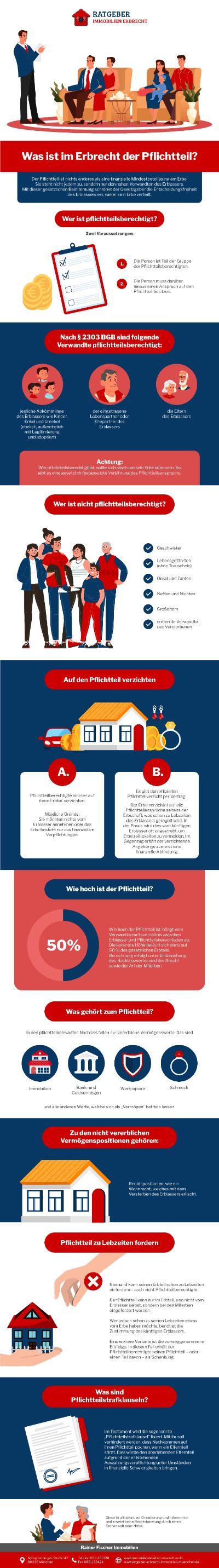 Ratgeber Erbrecht Infografik - Eine Besonderheit Im Deutschen Erbrecht - Der Pflichtteil. Was Ist Das?