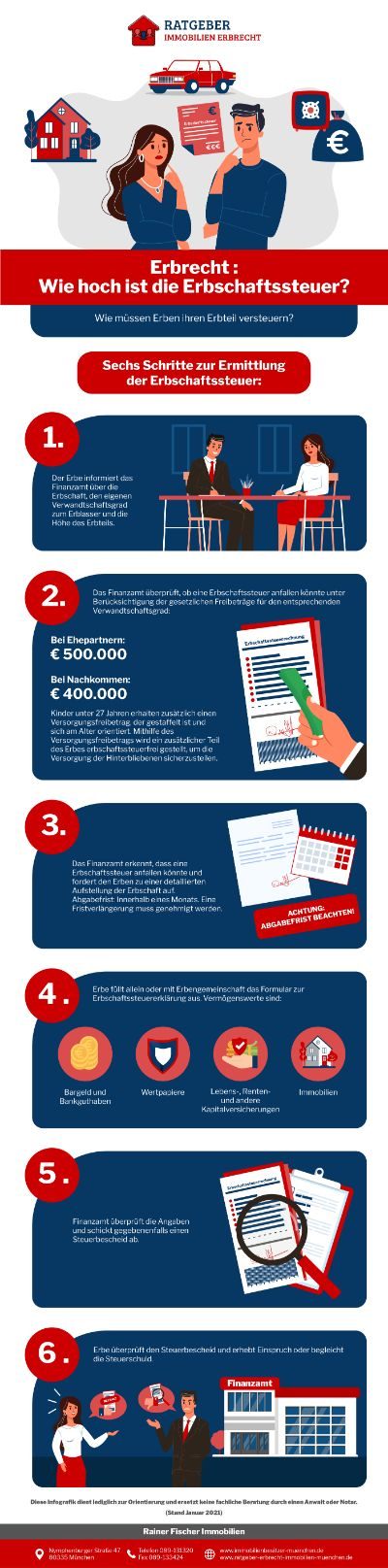 Ratgeber Erbrecht Infografik - Erbrecht: Wie Hoch Ist Die Erbschaftssteuer?