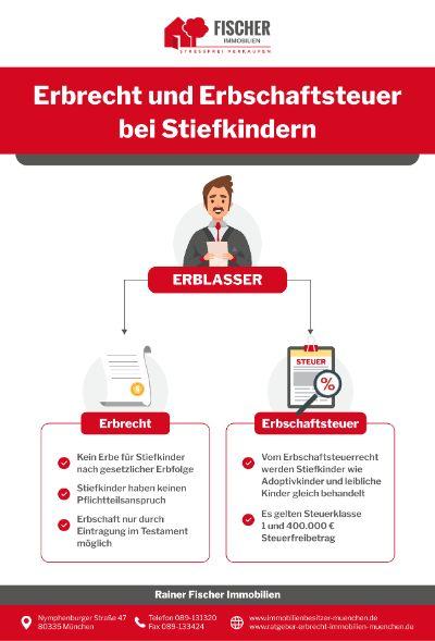 Ratgeber Erbrecht Infografik - Erbrecht: Was Erben Stiefkinder?
