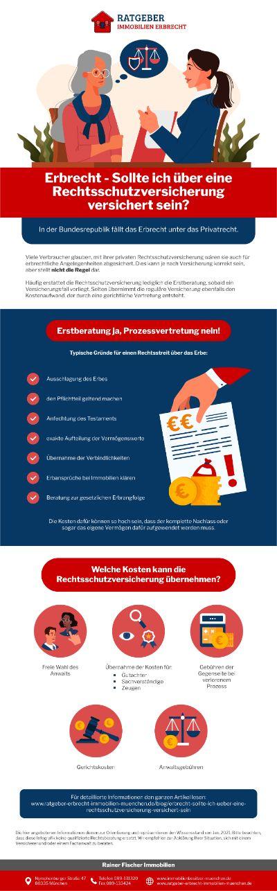 Ratgeber Erbrecht Infografik - Erbrecht: Sollte Ich Über Eine Rechtsschutzversicherung Versichert Sein?