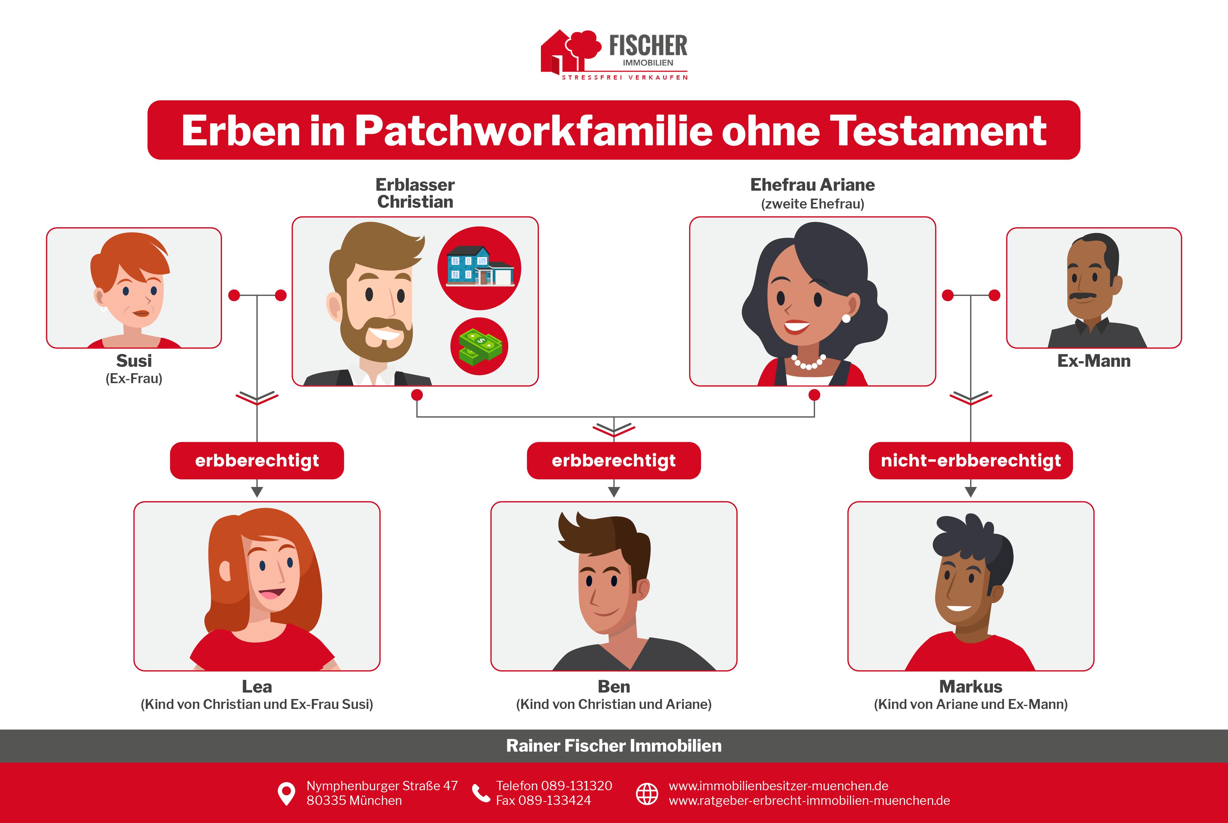 Erbrecht Infografik - Erben in Patchworkfamilie ohne Testament