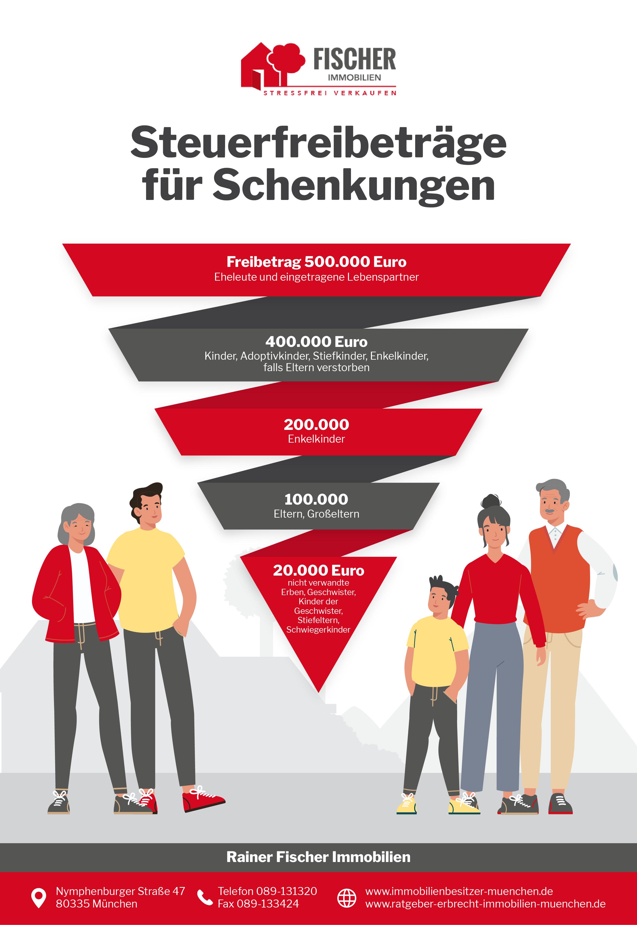 Erbrecht Infografik -  Steuerfreibeträge für Schenkungen
