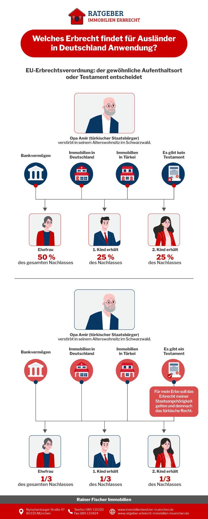 Ratgeber Erbrecht Infografik  Welches Erbrecht Findet Für Ausländer In Deutschland Anwendung?