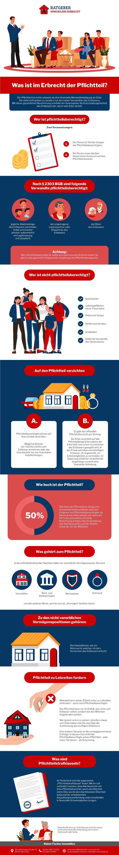 Infografik Eine Besonderheit Im Deutschen Erbrecht - Der Pflichtteil. Was Ist Das?