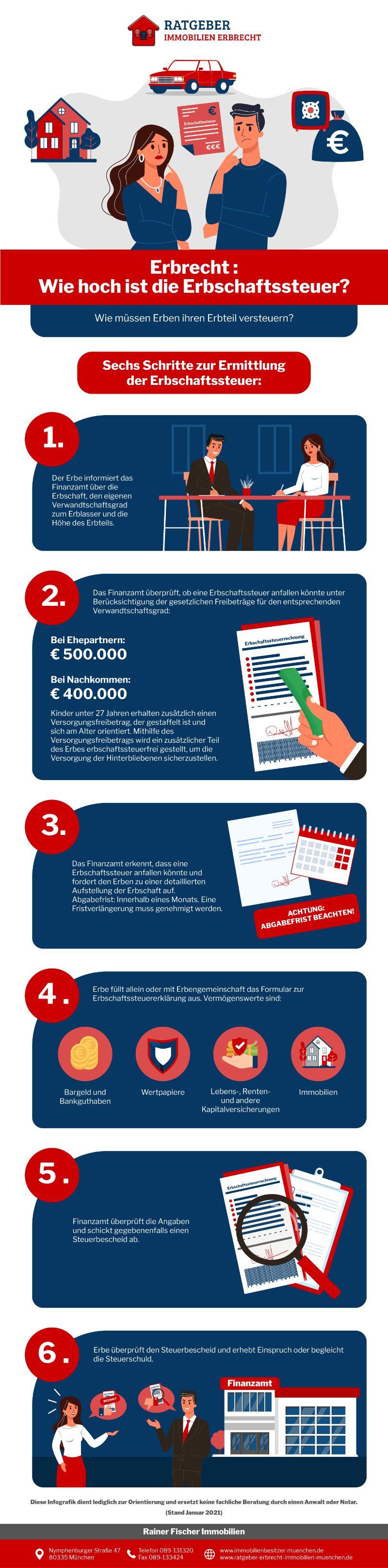 Infografik Erbrecht: Wie Hoch Ist Die Erbschaftssteuer?