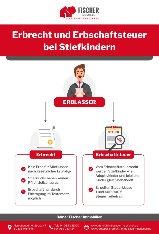 Infografik Erbrecht: Was Erben Stiefkinder?