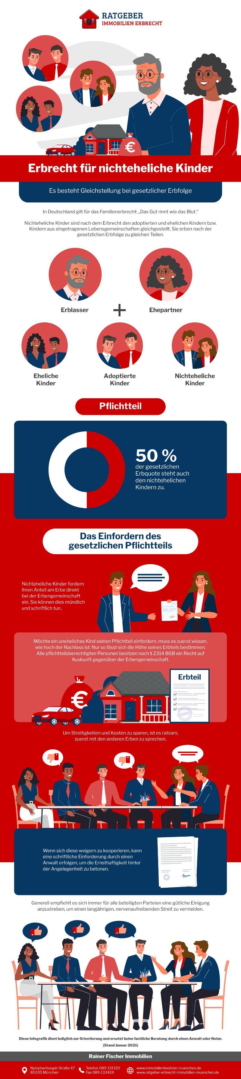 Infografik Erbrecht: Was Erben Nichteheliche Kinder?
