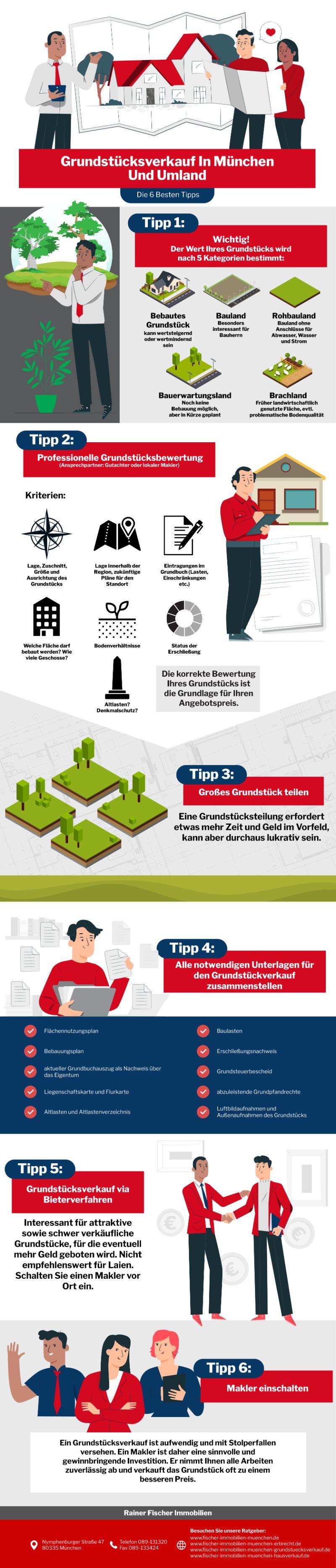Infografik Grundstücksverkauf In München Und Umland: Die 6 Besten Tipps