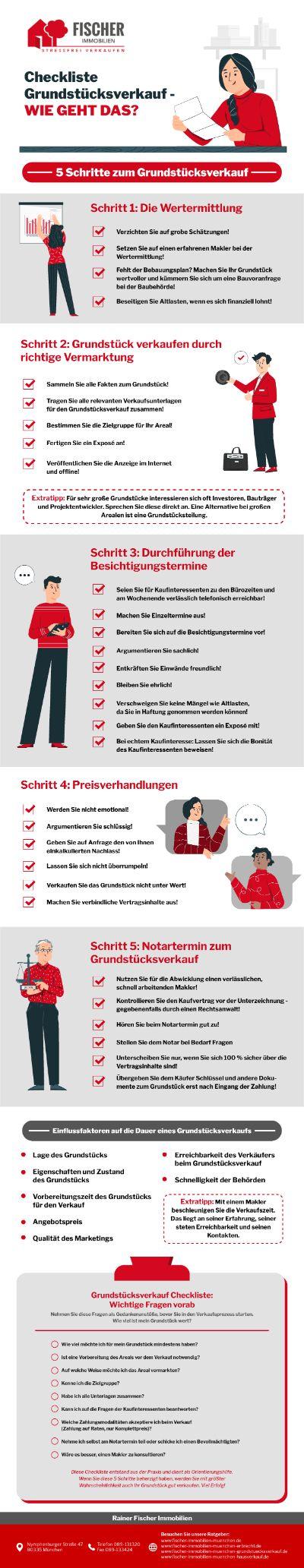 Infografik Checkliste Grundstücksverkauf: Wie Geht Das?