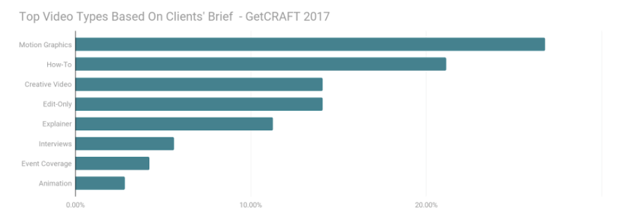 data brief konten video getcraft