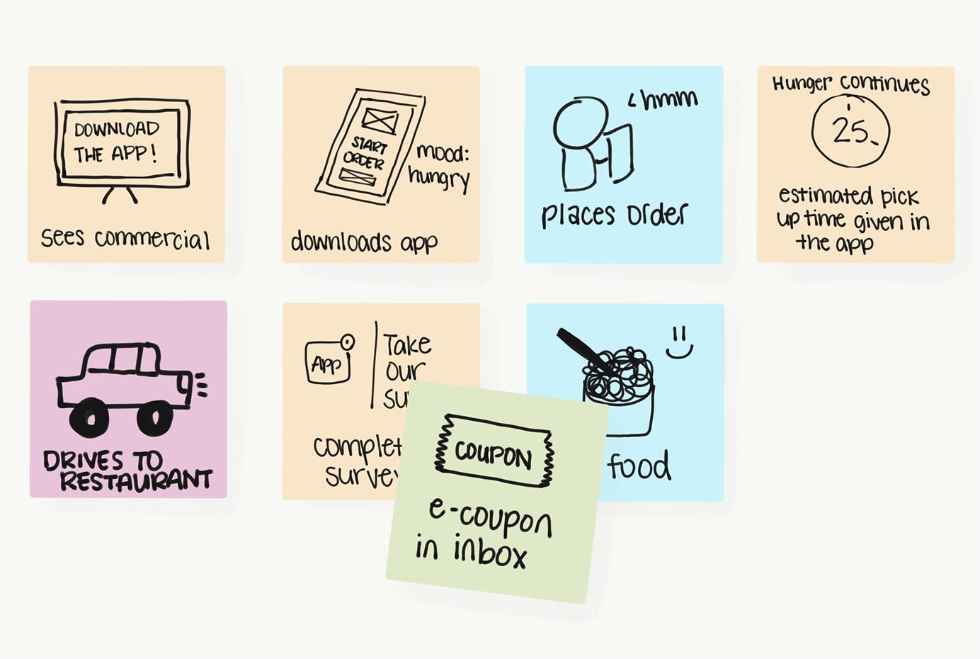 Trik Mudah Membuat Storyboard bagi Visual Designer