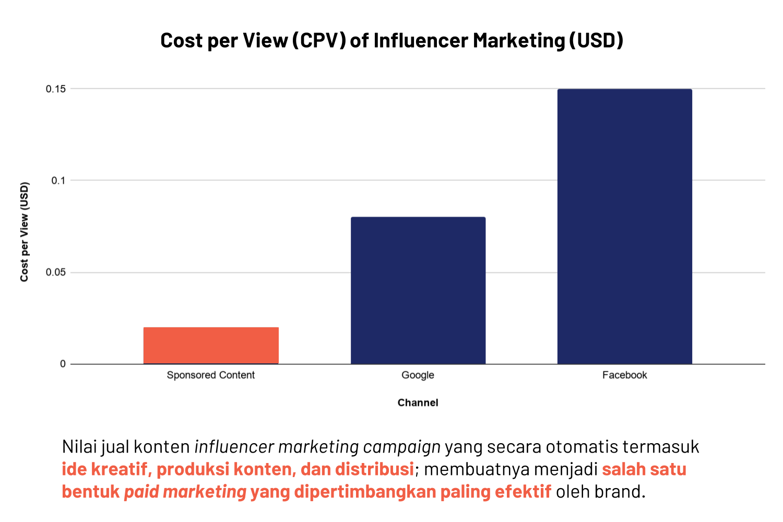 CPV influencer marketing