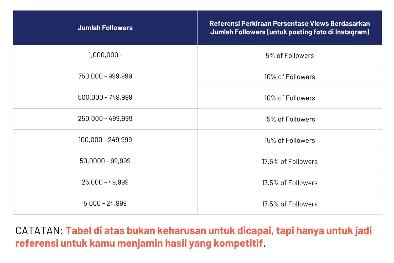 Tipe Influencer berdasar Follower