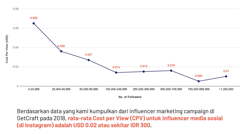 CPV Rata-rata untuk Influencer Marketing (Instagram)