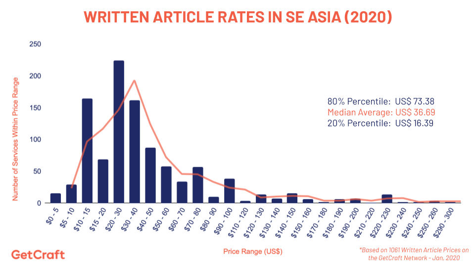 graph of 2020 article rates in southeast asia