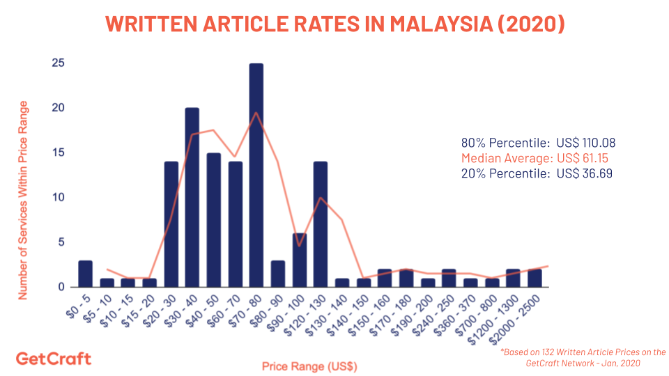 graph of 2020 article rates in malaysia