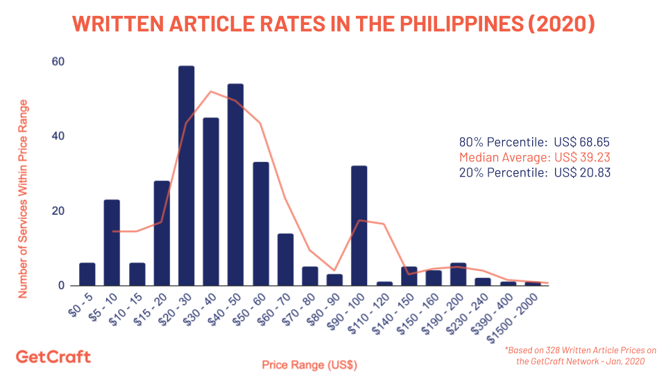 graph of 2020 article rates in the philippines