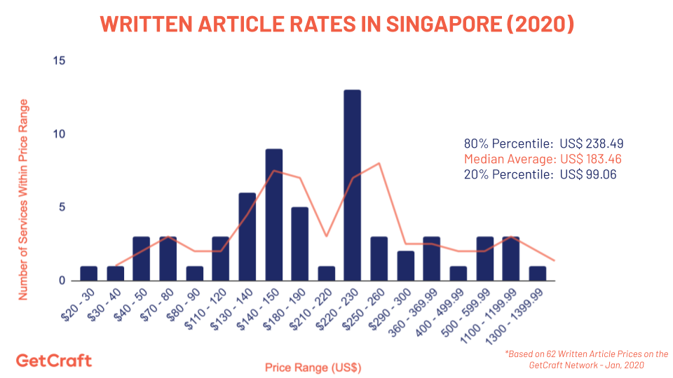 graph of 2020 article rates in singapore