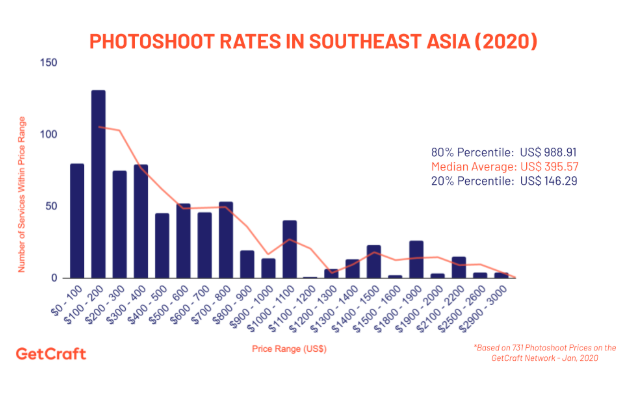 graph of 2020 photoshoot rates in southeast asia
