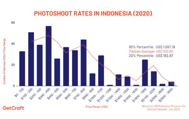 graph of 2020 photoshoot rates in indonesia