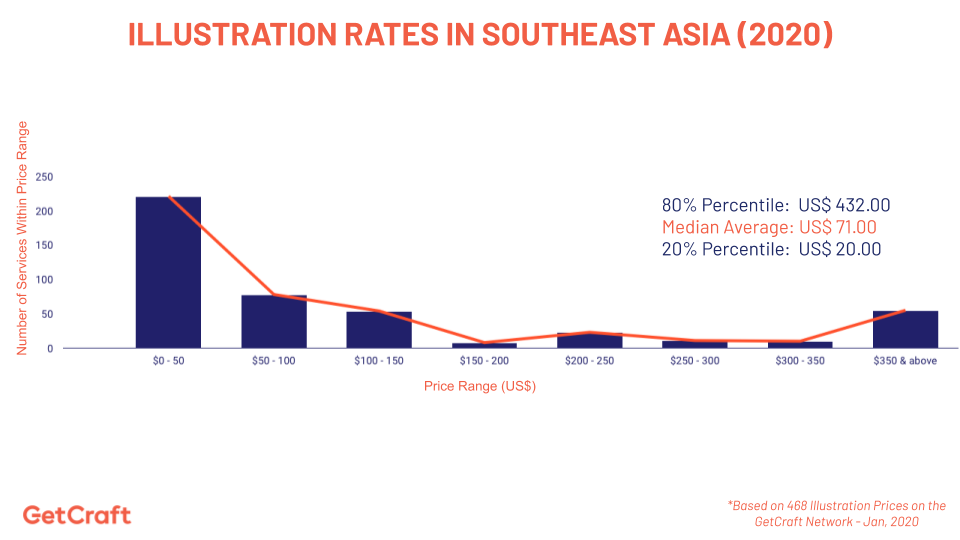 graph of 2020 illustration rates in southeast asia