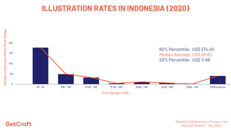 graph of 2020 illustration rates in indonesia