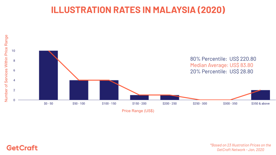 graph of 2020 illustration rates in Malaysia