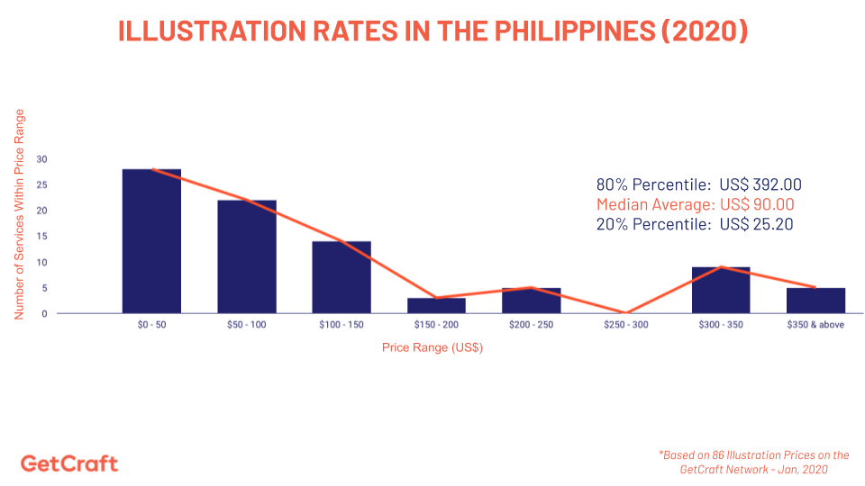 graph of 2020 illustration rates in the philippines