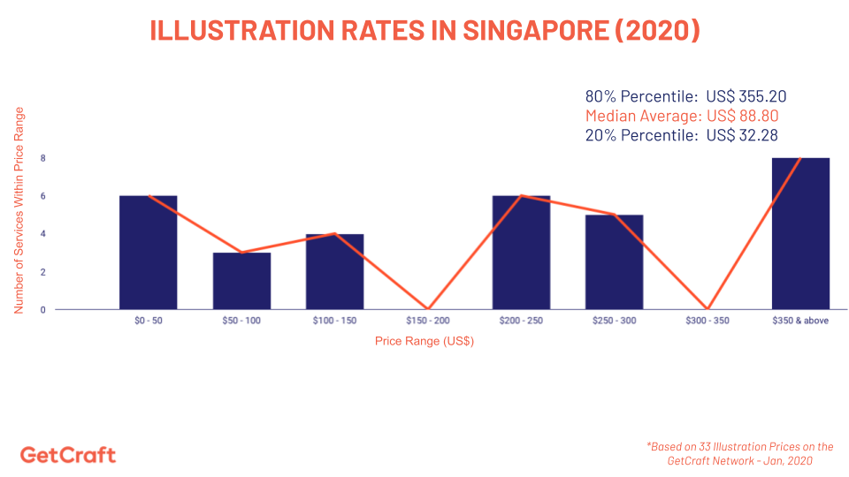 graph of 2020 illustration rates in singapore