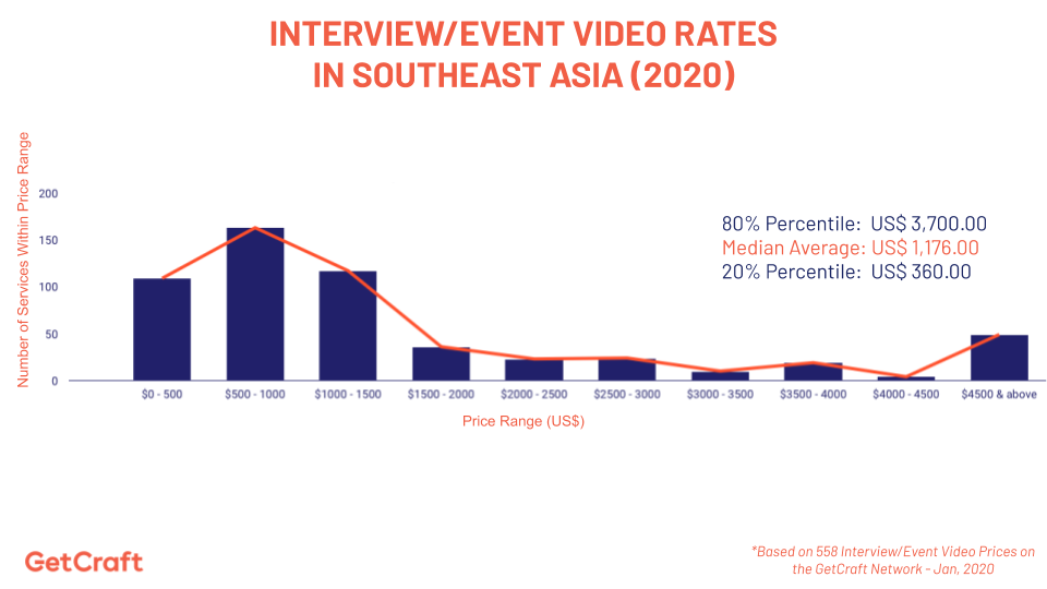 graph of 2020 interview event video rates in southeast asia