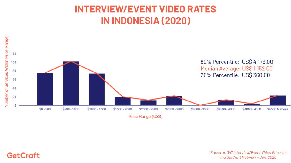 graph of 2020 interview event video rates in indonesia