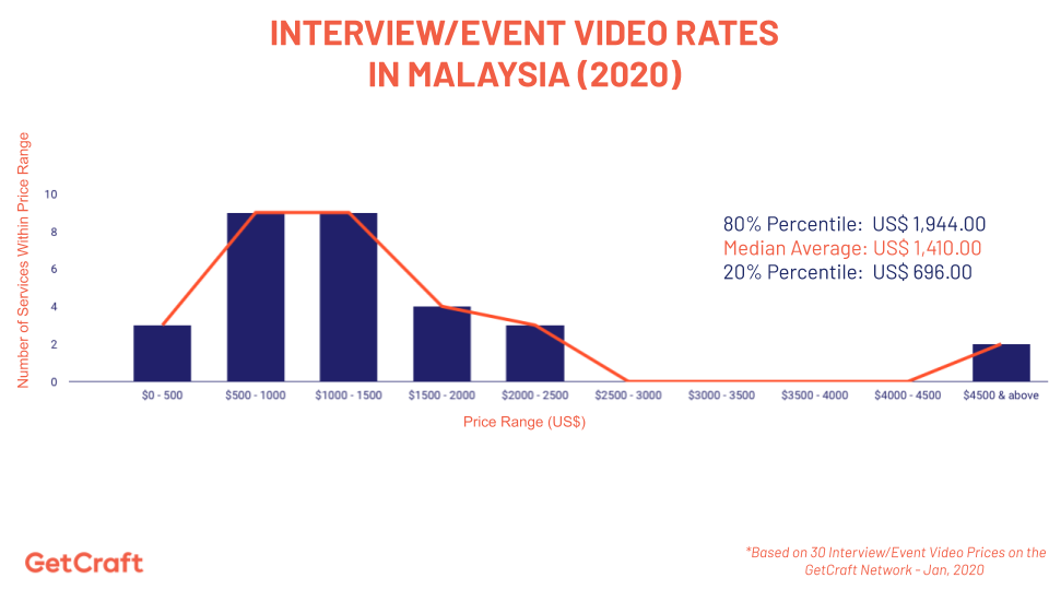 graph of 2020 Interview Event Video Rates In Malaysia