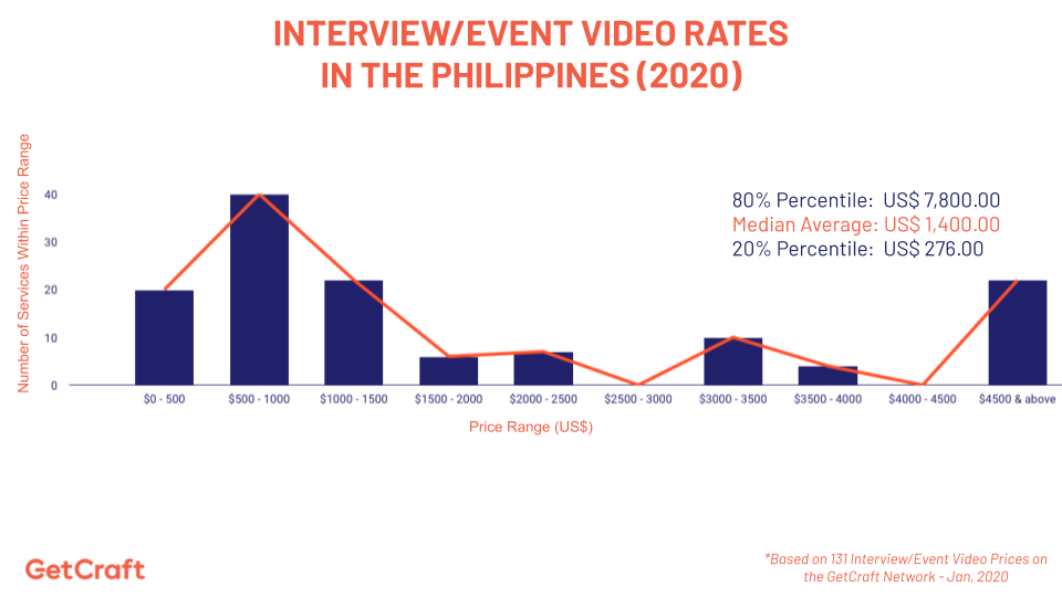 graph of 2020 Interview Event Video Rates In The Philippines