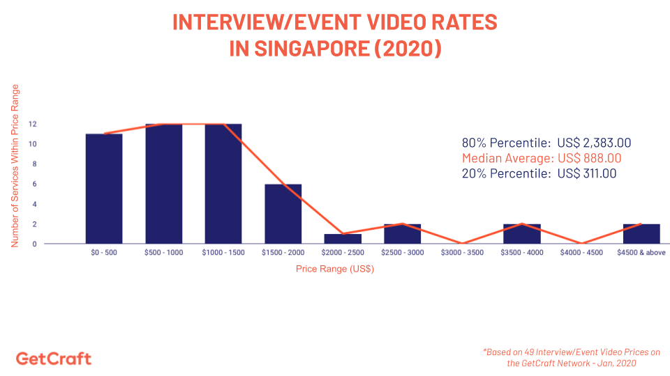 graph of 2020 Interview Event Video Rates In Singapore