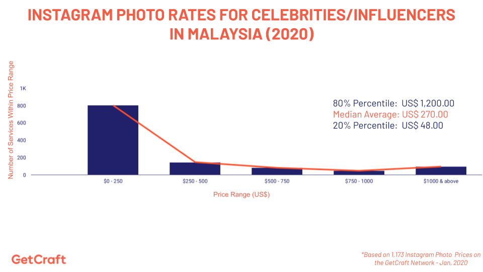 graph of the 2020 Instagram Photo Rates For Celebrities Influencers In Indonesia