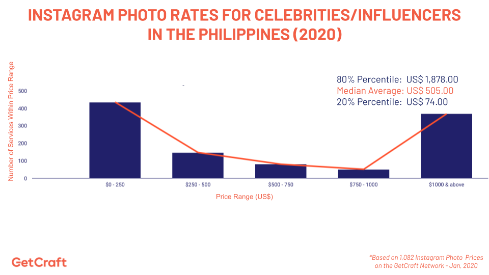 graph of 2020 Instagram Photo Rates For Celebrities Influencers In The Philippines