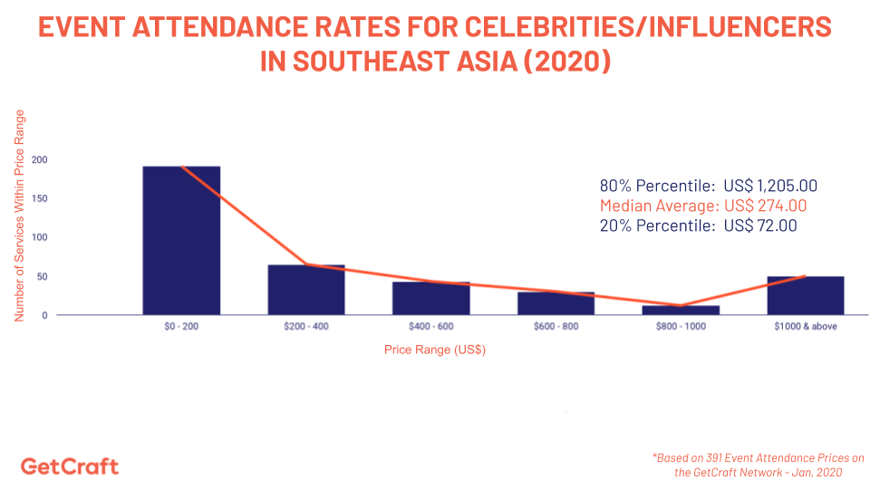 graph of 2020 Event Attendance Rates For Celebrities Influencers In Southeast Asia