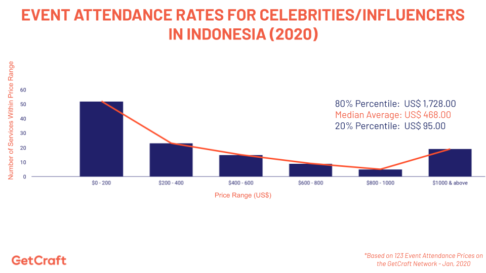 graph of 2020 Event Attendance Rates For Celebrities Influencers In Indonesia