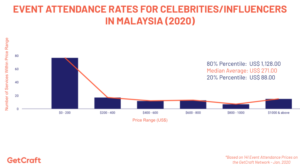 graph of 2020 Event Attendance Rates For Celebrities Influencers In Malaysia