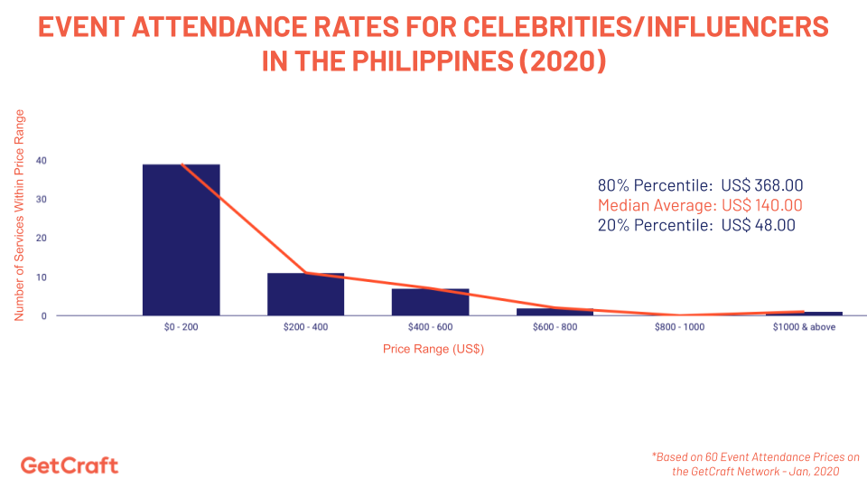 graph of 2020 Event Attendance Rates For Celebrities Influencers In The Philippines