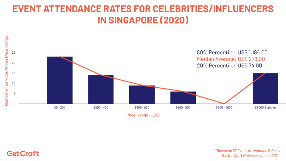 graph of 2020 Event Attendance Rates For Celebrities Influencers In Singapore