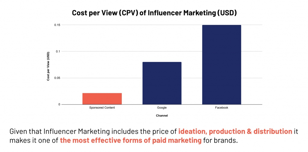 A Pricing Guide For Content Creators cost per view influencer marketing