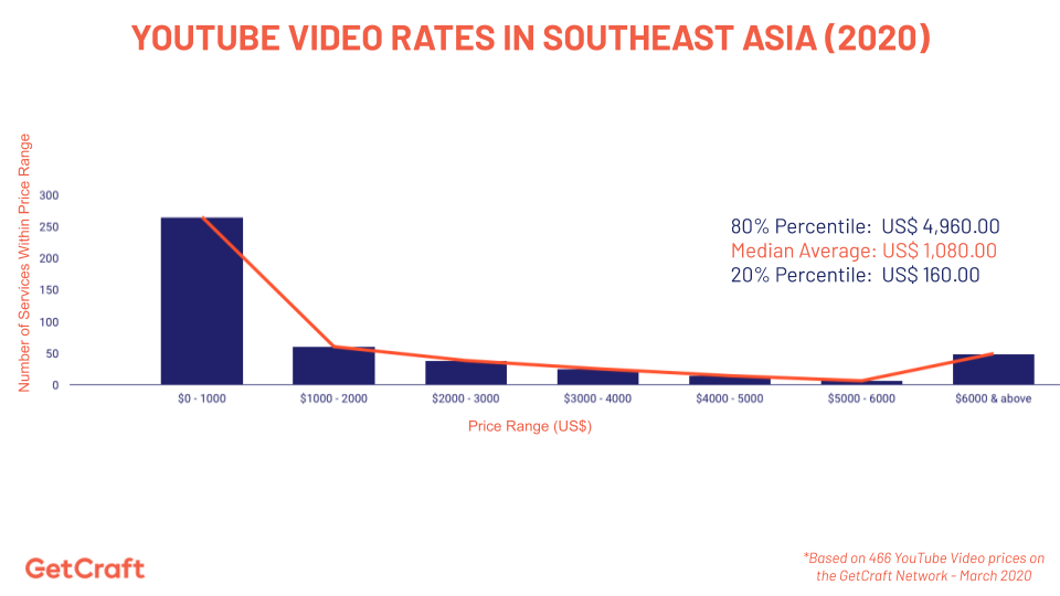 graph of 2020 youtube video rates in southeast asia