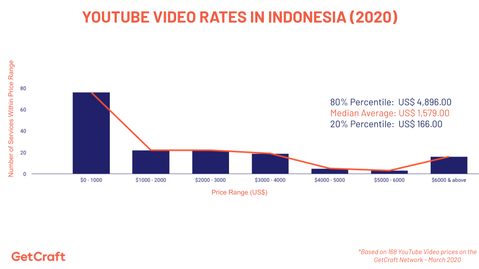 graph of 2020 YouTube Video Rates In Indonesia